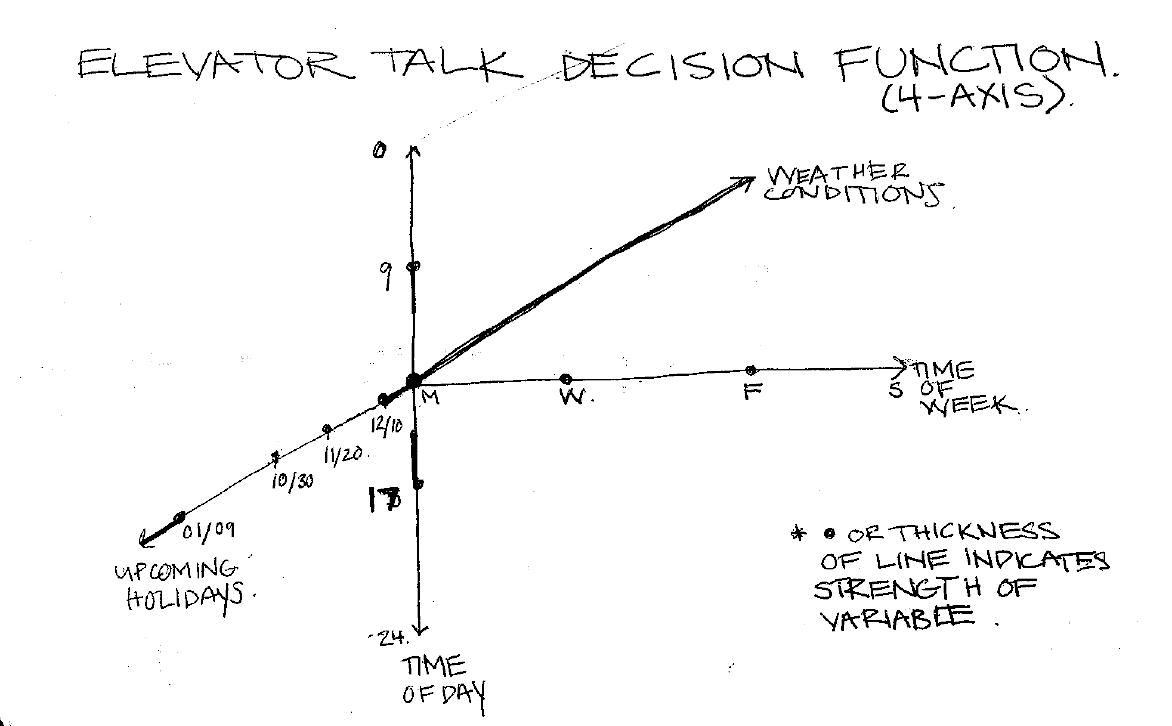 laurel bancroft archive elevator talk decision function elevator talk decision function